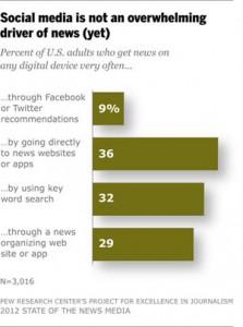 消息称网站首页流量逐渐下降 社交网站成新入口